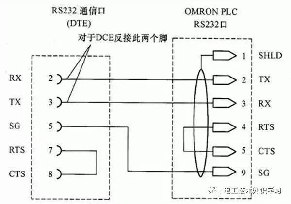 Plc Rs232 Communication